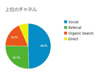 検索流入の円グラフ
